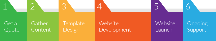Website design perth web design perth web design work for Publish my design